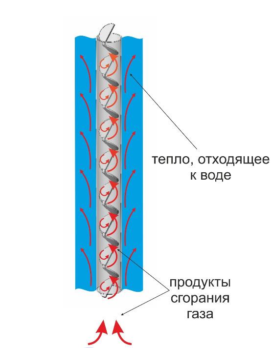 Турбулизаторы для теплообменников Паяный теплообменник охладитель GEA FPA 5x20-60 Сергиев Посад